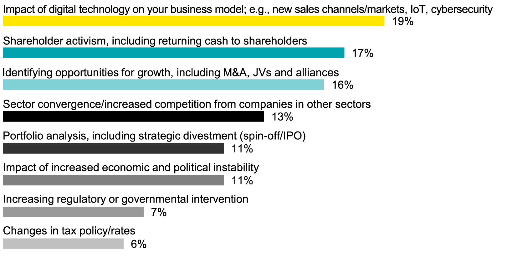 EY - Q: Which of the following will be most prominent  in your boardroom thinking during the next six months?