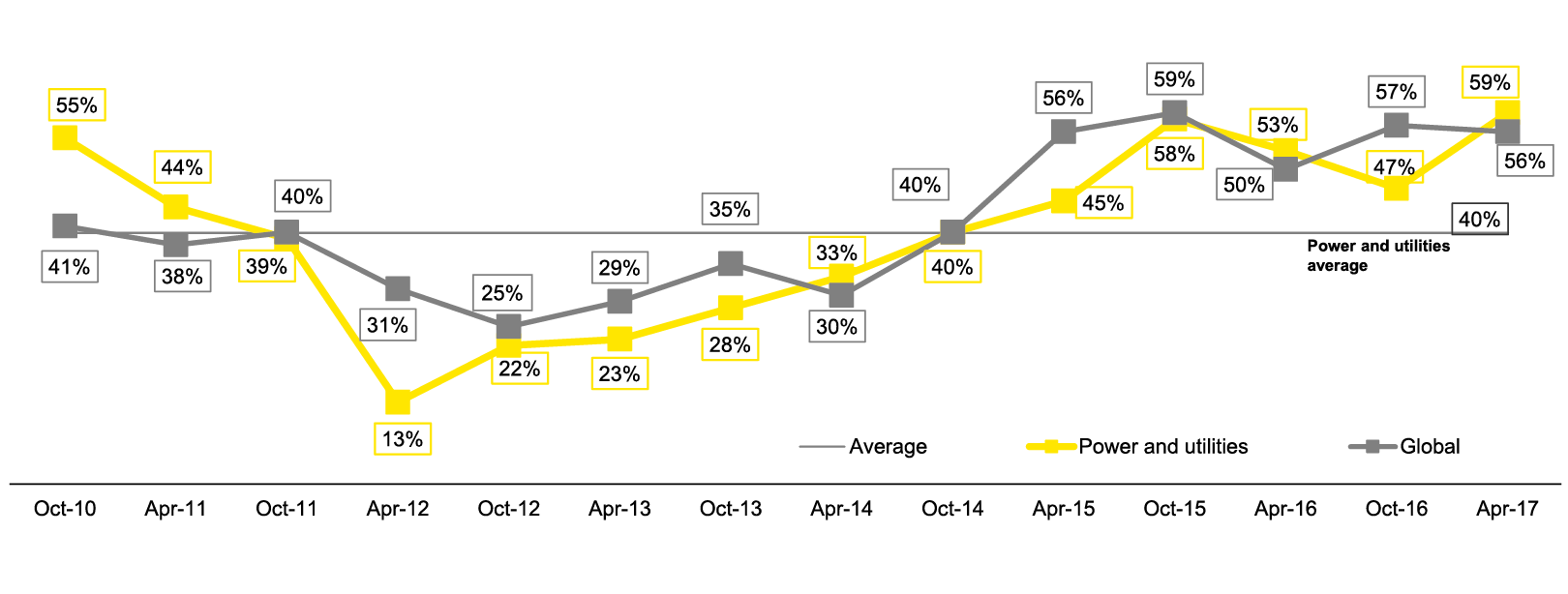 EY - Q: Do you expect your  company to pursue M&A actively in the next 12 months?