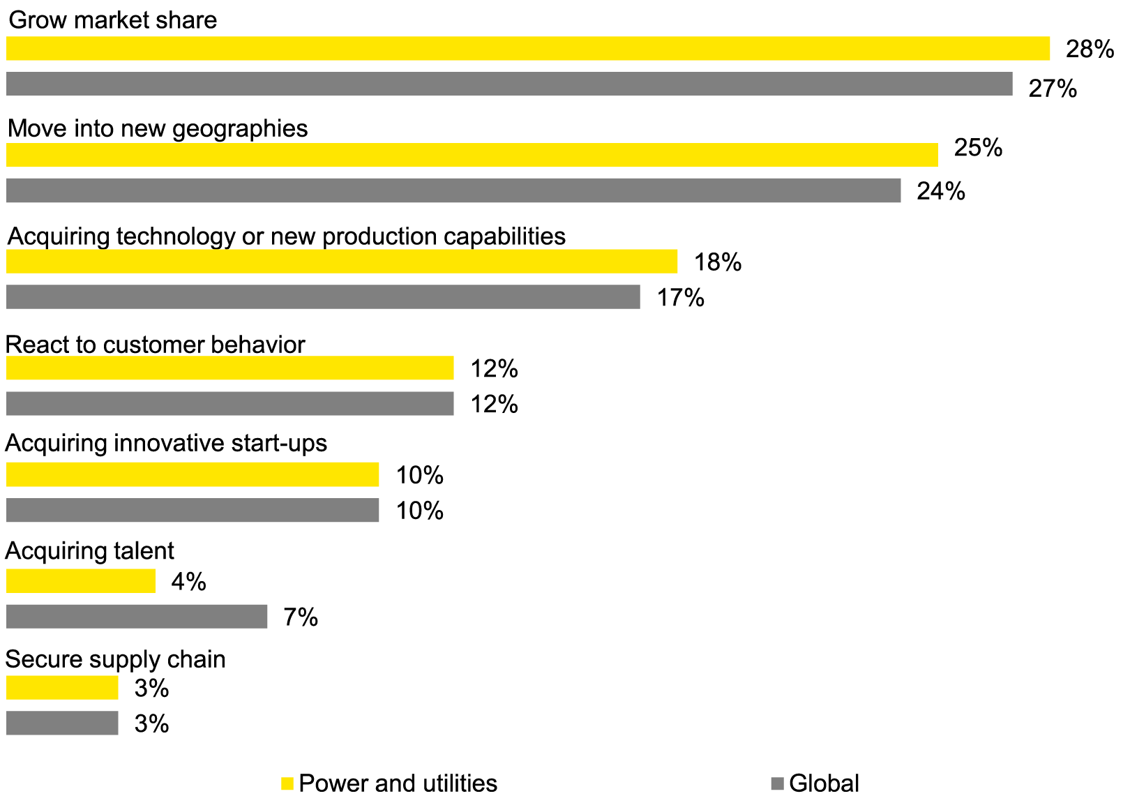EY - Q: What are the main  strategic drivers for pursuing acquisitions?