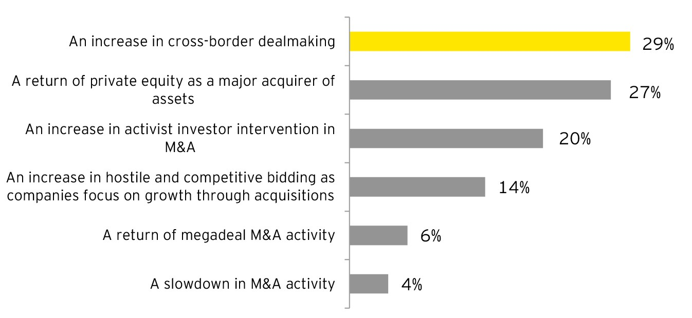 EY - Q: What do you believe to be the greatest economic risk(s) to your core  business during the next 6–12 months?