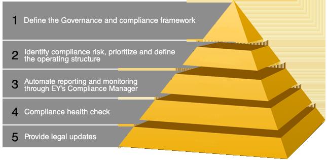 accounting regulatory agencies Regulatory framework of financial reporting  various regulatory framework for  are often statutory agencies such as the accounting.