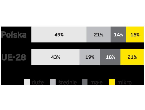 EY - Struktura wartości dodanej tworzonej przez przedsiębiorstwa niefinansowe wg klasy wielkości przedsiębiorstwa w 2015 r.