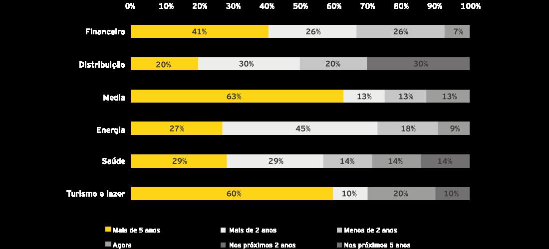 EY - Há quanto tempo iniciou a transformação digital? (por setor)