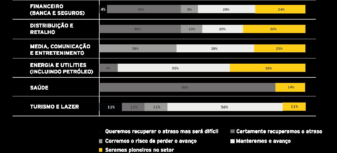 EY - Expectativa de evolução futura face aos concorrentes (por setor)