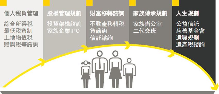 EY - 個人及家族企業稅務諮詢服務