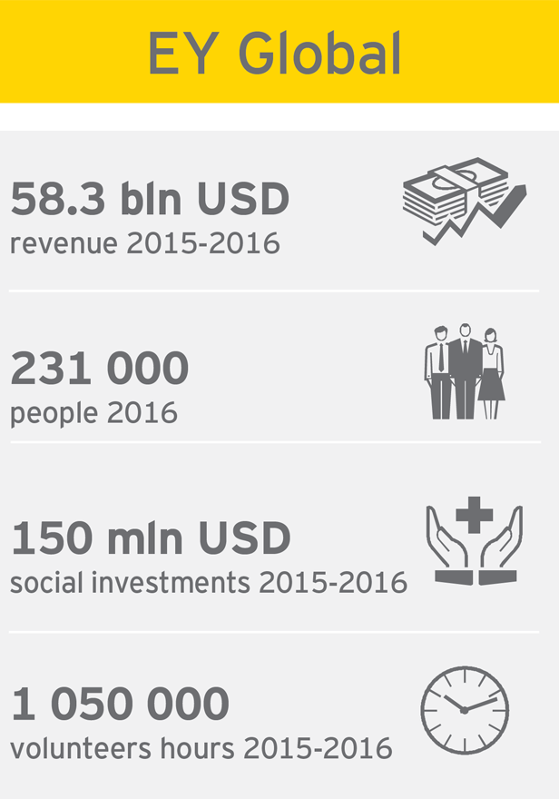 EY Ukraine sustainability report 2015-2016