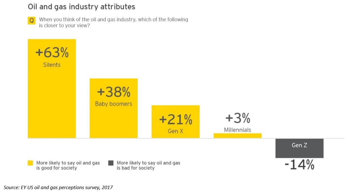 EY - Oil and gas industry attributes