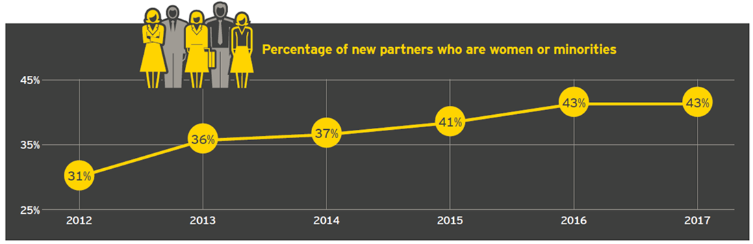 EY - Percentage of new partners who are women or minorities