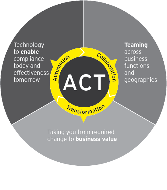 EY - Automation, Collaboration, Transformation