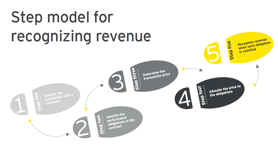 EY - Step model for recognizing revenue