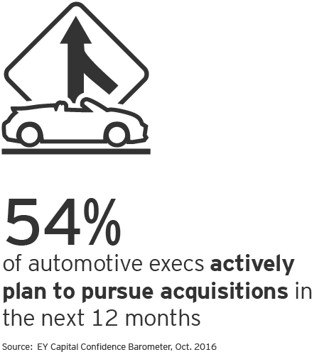 EY - Automotive: rapid technology shifts remain