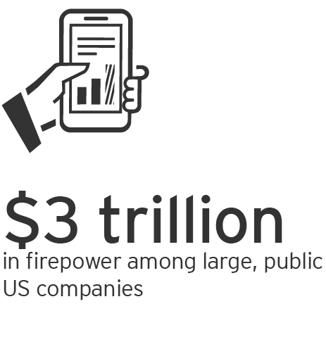 EY – $3 trillion in firepower among lare, public US companies