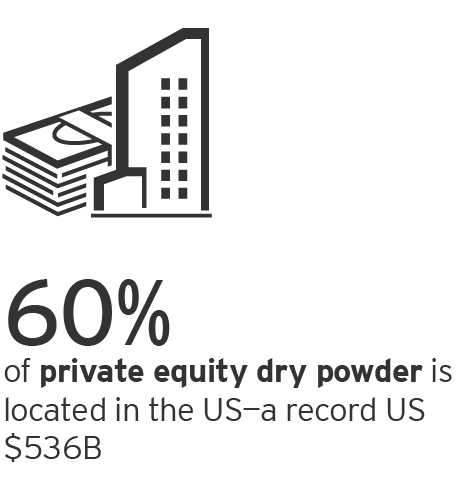 EY – Private Equity: dry powder at record highs