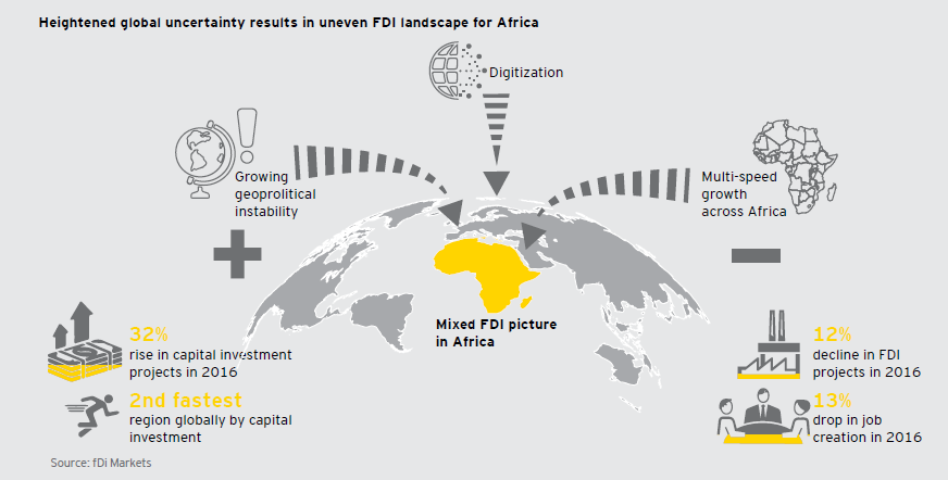 EY - FDI in Africa in 2016