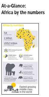 Infographic: Africa by numbers