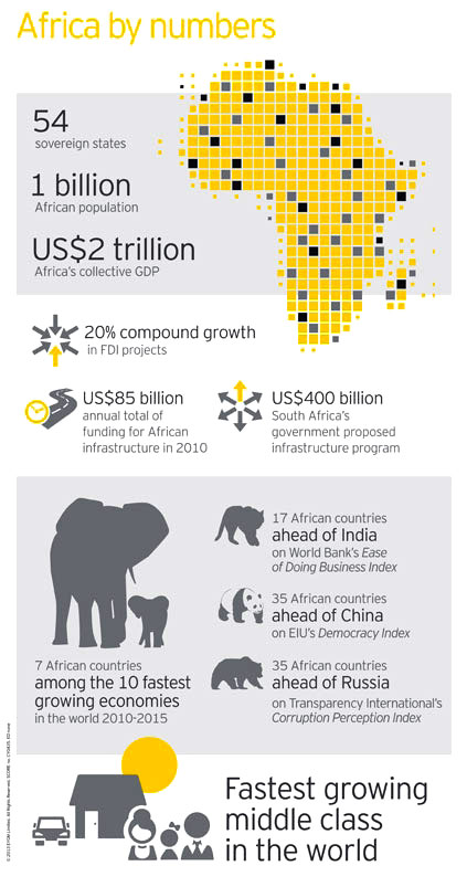 EY- Infographic: Africa by the numbers