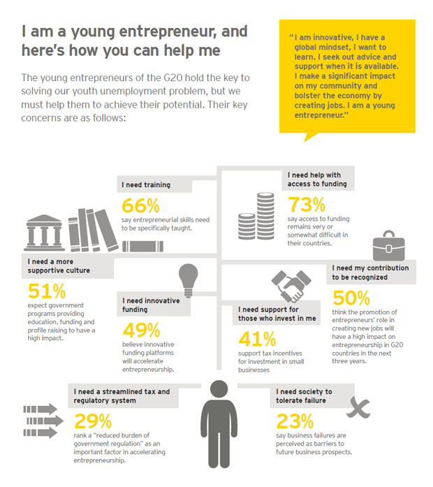 EY - Infographic: Avoiding a lost generation