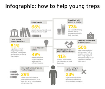 EY - Infographic: How to help young treps