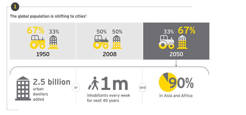 EY - megatrends - urban world