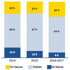 EY Les entreprisesallemandes en France