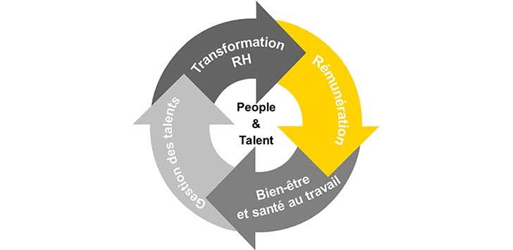 EY - Les ressources humaines au cœur de la transformation d'entreprise