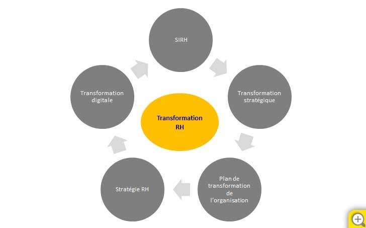 EY - Transformation RH