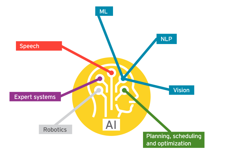 AI in Oil & Gas - Extracting collective value by humanizing data