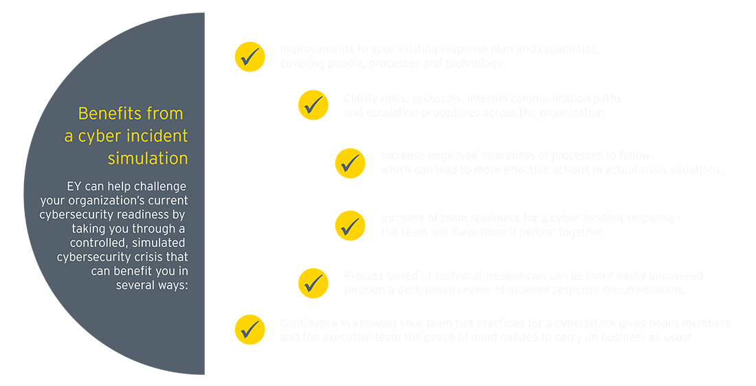 EY - Benefits from a cyber incident simulation