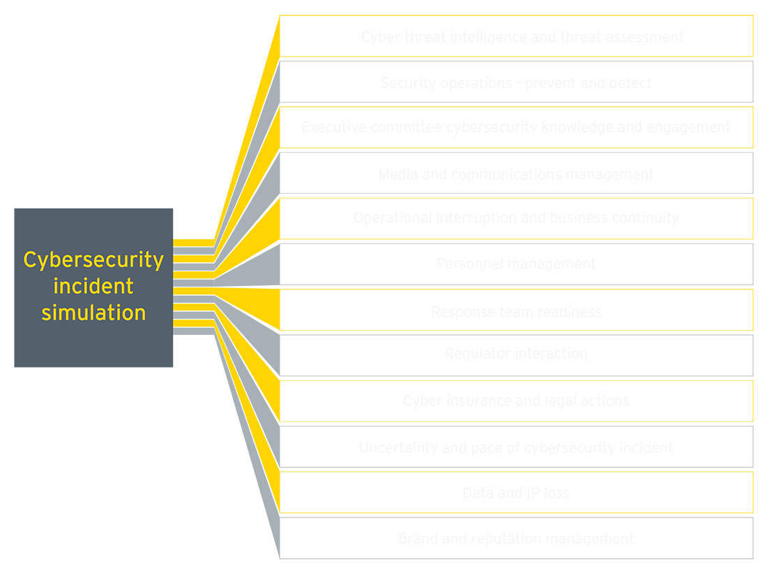 EY - Cybersecurity incident simulation