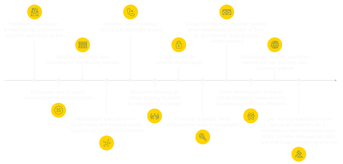 EY - Timeline of a possible cyber attack