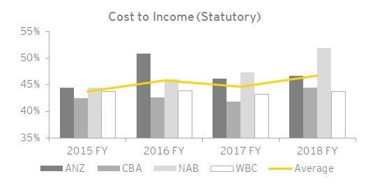 EY - Australian major banks' full year results 2018