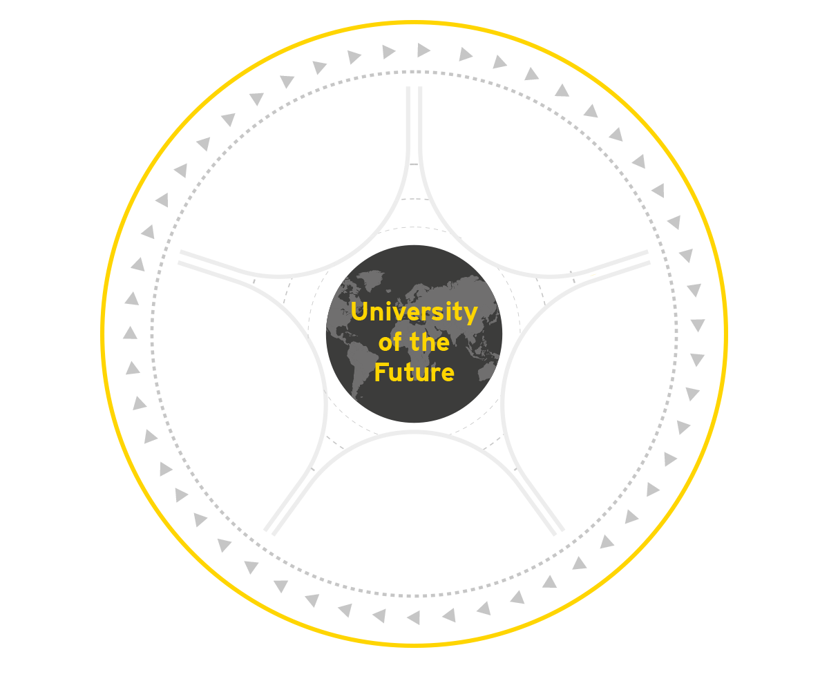 EY - Five global forces impacting the university sector today and in the future