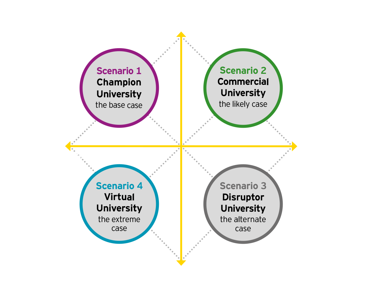 EY - The university of the future