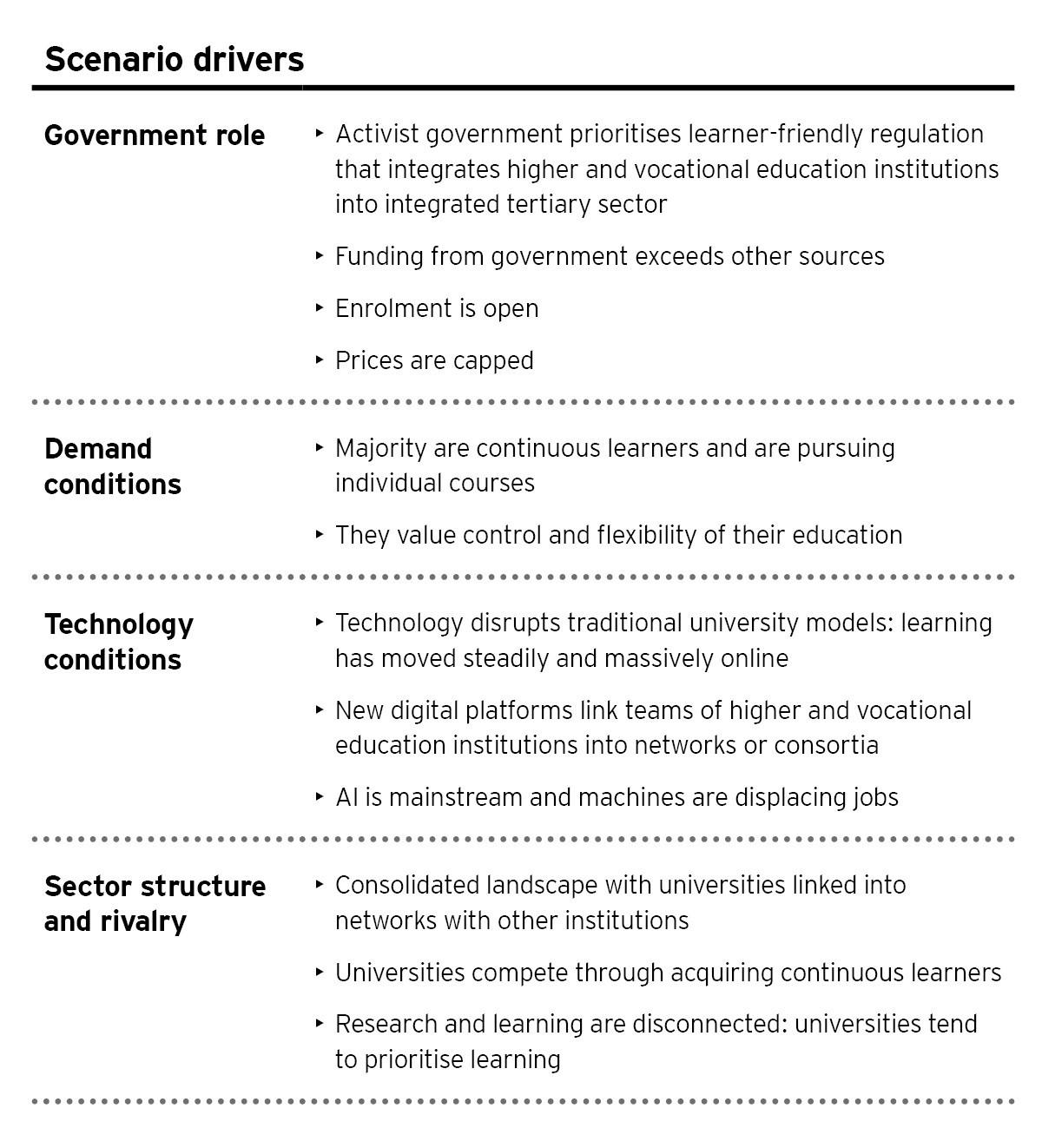 EY - Scenario 4: Disruptor University