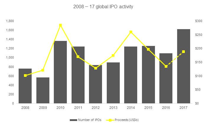 EY - Appendix: 2008 - 17 Global IPO activity