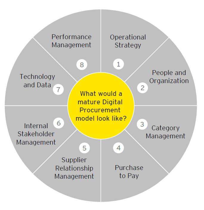 EY - Digital procurement
