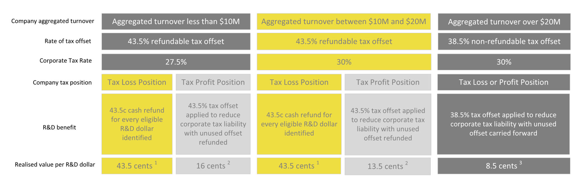 EY - Corporate tax rate for the 2016–17 income year