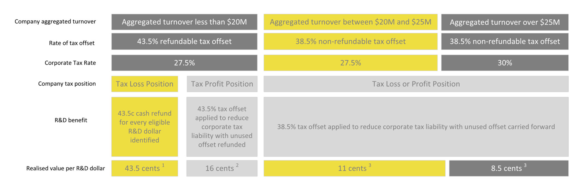 EY - Corporate tax rate for the 2017–18 income year