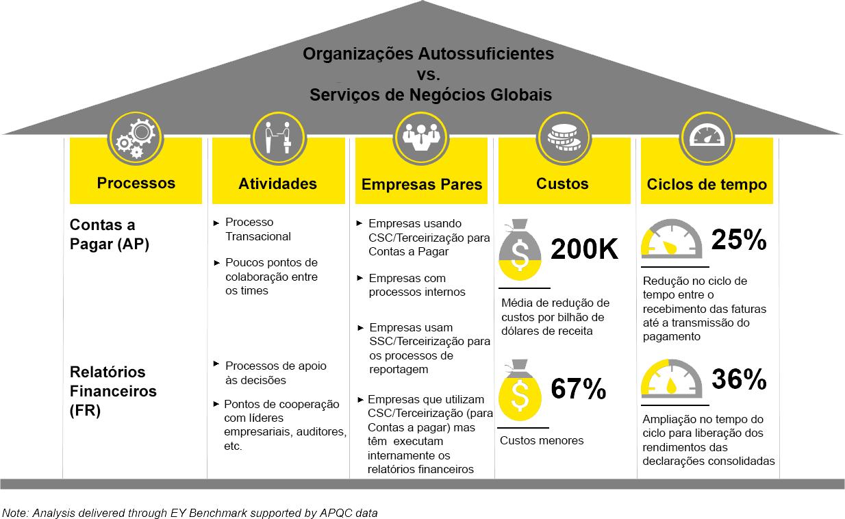 EY - Organizações Autossuficientes vs. Serviços de Negócios Globais