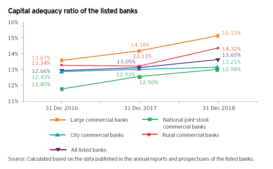 EY - Listed banks in China: 2018 review and outlook