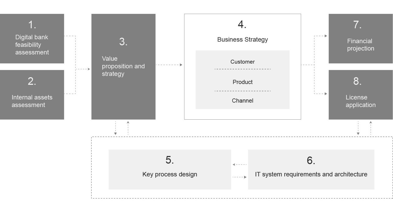 EY - Digital Enterprise Transformation – Digital Human  Do
