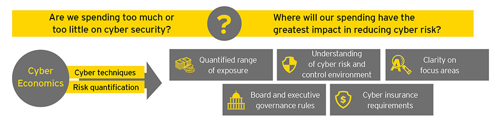 EY - How do you know you're investing in the right cyber risk strategies?