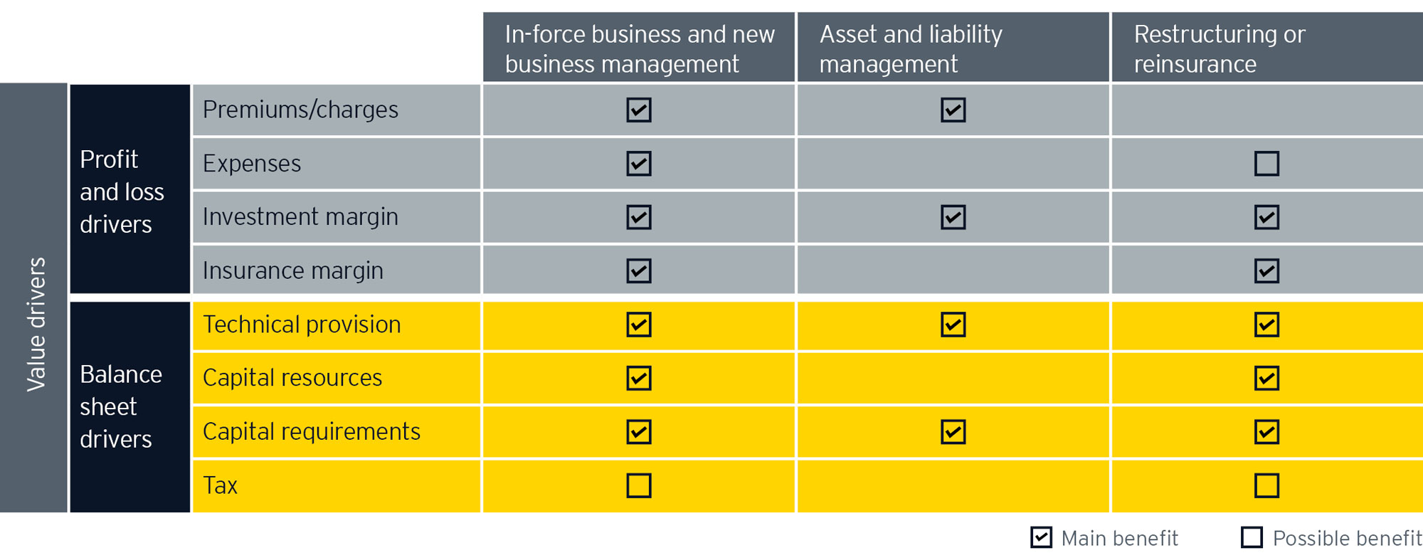 EY - Do regulatory detours disrupt or build your insurance future?