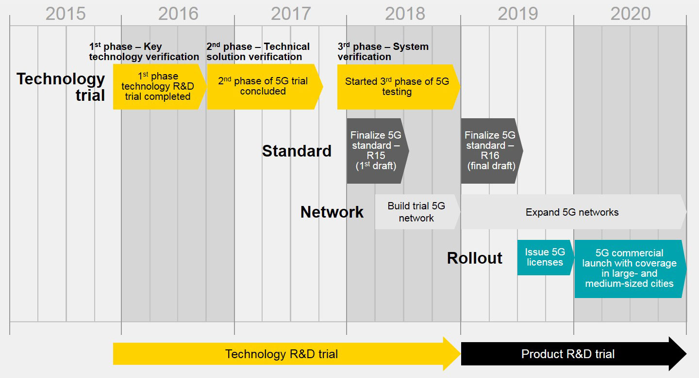 EY - China is poised to win the 5G race - Key steps extending global