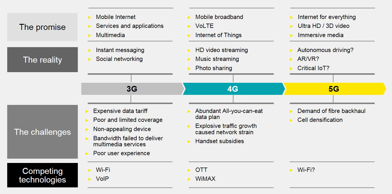 EY - China is poised to win the 5G race - Key steps extending global leadership