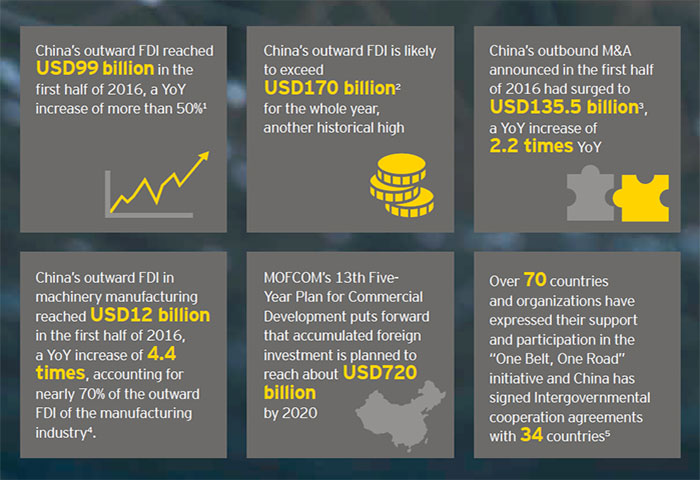 EY - China Go Abroad (4th Issue) - Key connectivity improvements along the Belt and Road in telecommunications & aviation sectors