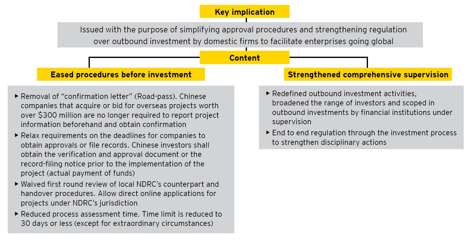 Ey belt and road offers blueprint for overseas growth ey china ey overview of administrative measures for outbound investment by enterprises malvernweather Gallery