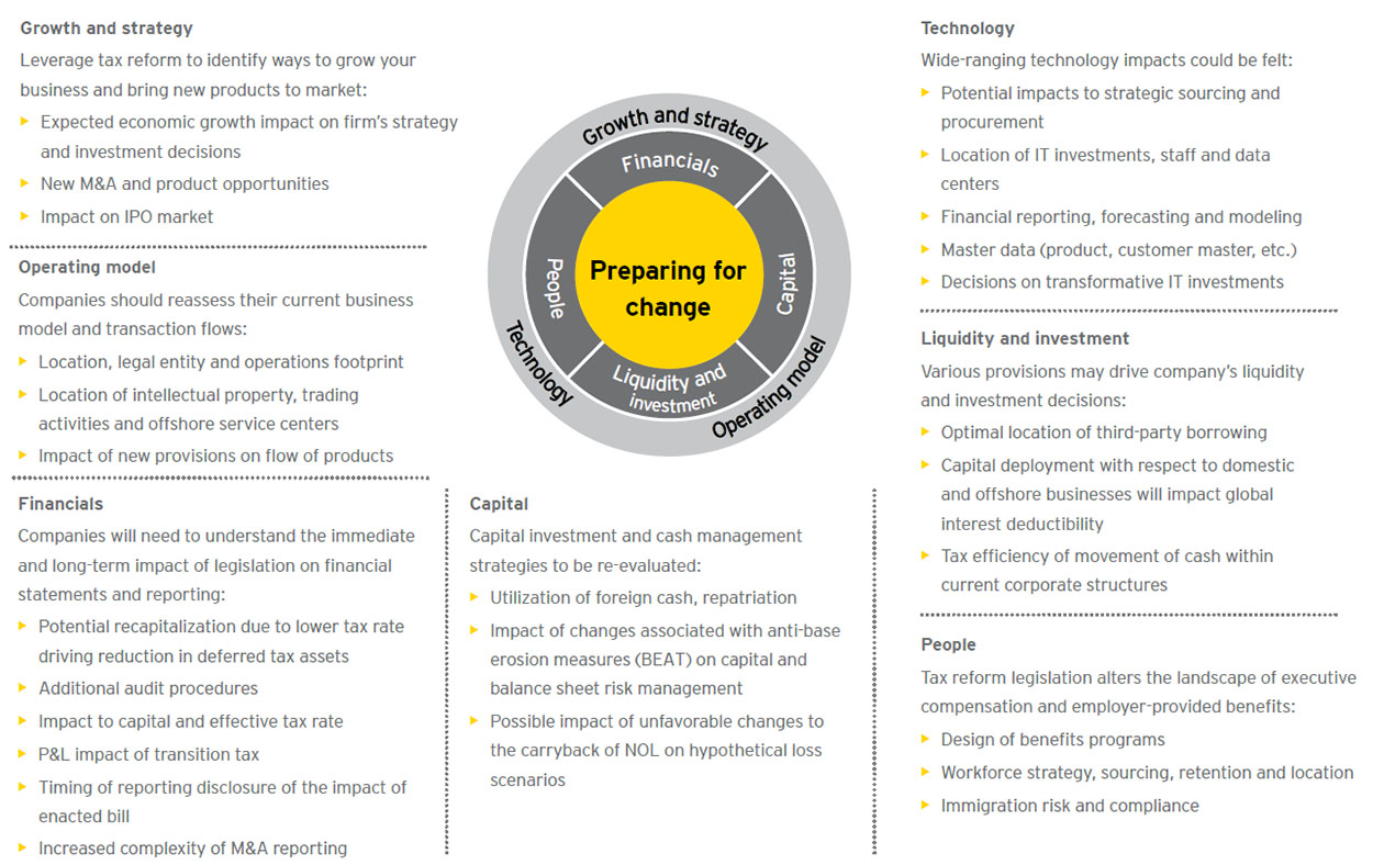 Ey belt and road offers blueprint for overseas growth ey china ey potential business implications of us tax reform malvernweather Image collections