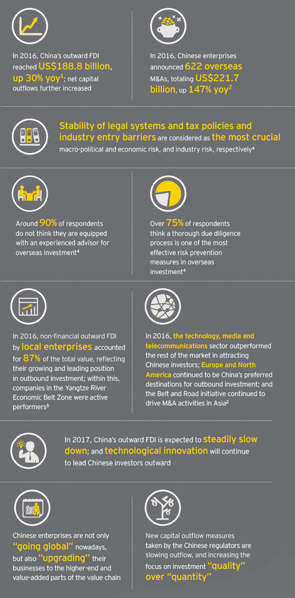 EY - China Go Abroad (5th Issue) - Sound risk management builds a solid foundation for Chinese enterprises to navigate the global landscape - Infographic