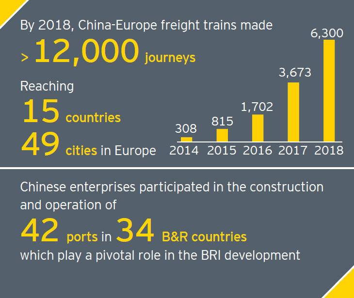 EY - Navigator 3rd Issue: Borderless win-win cooperation in building the Belt and Road